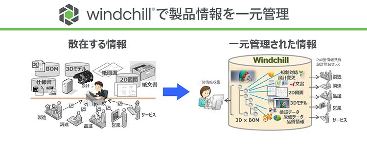 PTCのPDM/PLMソリューションWindchillで製品情報を一元管理することですべてのメンバーが情報にアクセスできます。