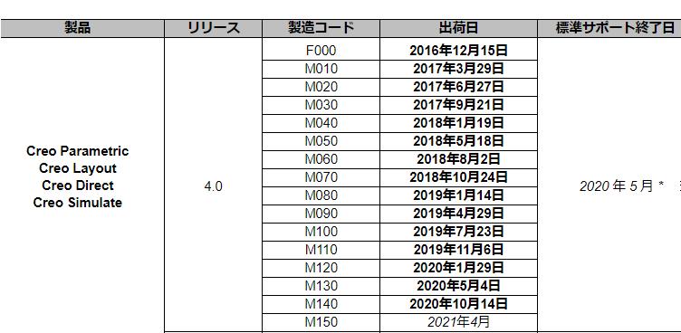 PTC製品カレンダー内の内容を確認